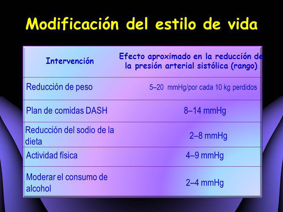 Modificación del estilo de vida Intervención Efecto aproximado en la reducción de la presión arterial sistólica (rango) Reducción de peso 5–20 mmHg/po