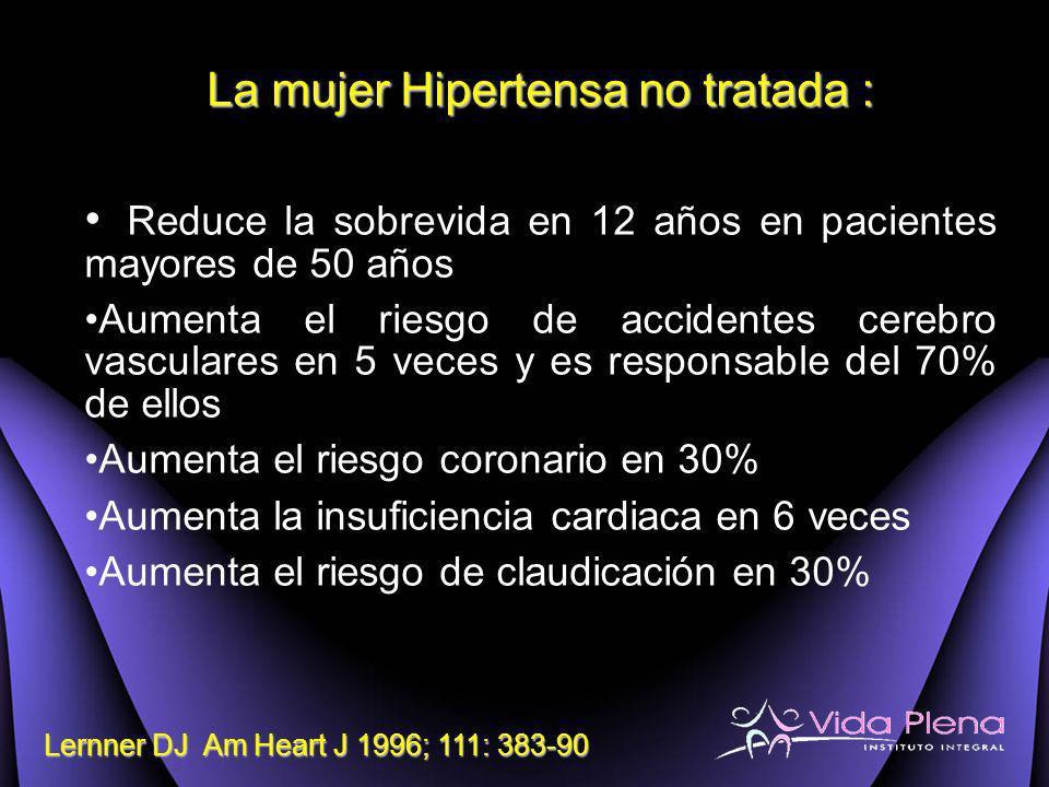 La mujer Hipertensa no tratada : Reduce la sobrevida en 12 años en pacientes mayores de 50 años Aumenta el riesgo de accidentes cerebro vasculares en