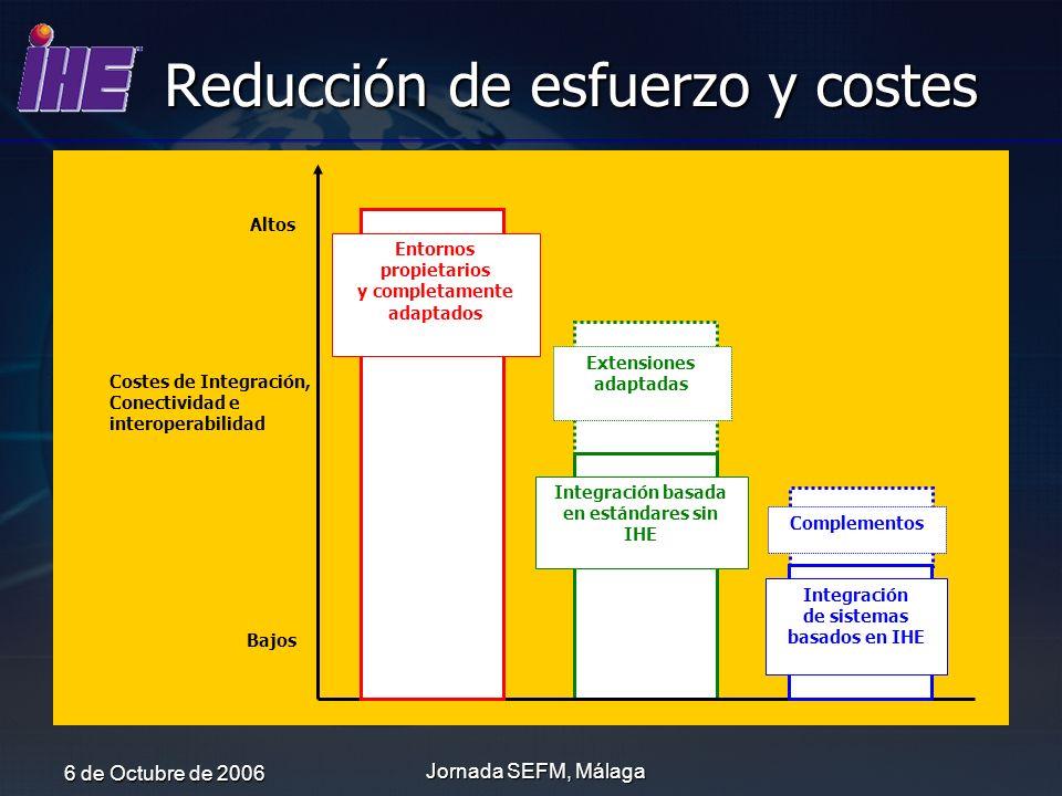 6 de Octubre de 2006 Jornada SEFM, Málaga Reducción de esfuerzo y costes Costes de Integración, Conectividad e interoperabilidad Altos Bajos Integraci