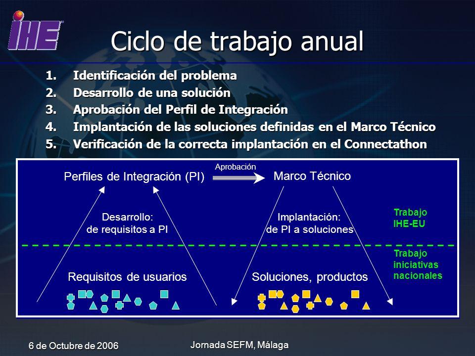 6 de Octubre de 2006 Jornada SEFM, Málaga Ciclo de trabajo anual 1.Identificación del problema 2.Desarrollo de una solución 3.Aprobación del Perfil de