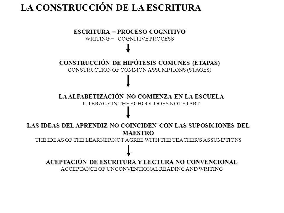 LA CONSTRUCCIÓN DE LA ESCRITURA ETAPAS (L1) STAGES (L1 ) DIBUJO / ESCRITURA) 1)DIFERENCIACIÓN DE OTROS SISTEMAS (DIBUJO / ESCRITURA) DIFFERENTIATION OF OTHER SYSTEMS (DRAWING / WRITING) 2) DIFERENCIACIÓN EN LA ESCRITURA (DISTINTAS HIPÓTESIS) DIFFERENTIATION IN WRITING (OTHER HYPOTHESIS) 3) FONETIZACIÓN DE LA ESCRITURA WRITING PHONETIZATION 3.1.) ETAPA SILÁBICA SYLLABIC STAGE 3.2.) ETAPA SILÁBICO-ALFABÉTICA SYLLABLE-ALPHABETICAL STAGE 3.3.) ETAPA ALFABÉTICA ALPHABETICAL STAGE