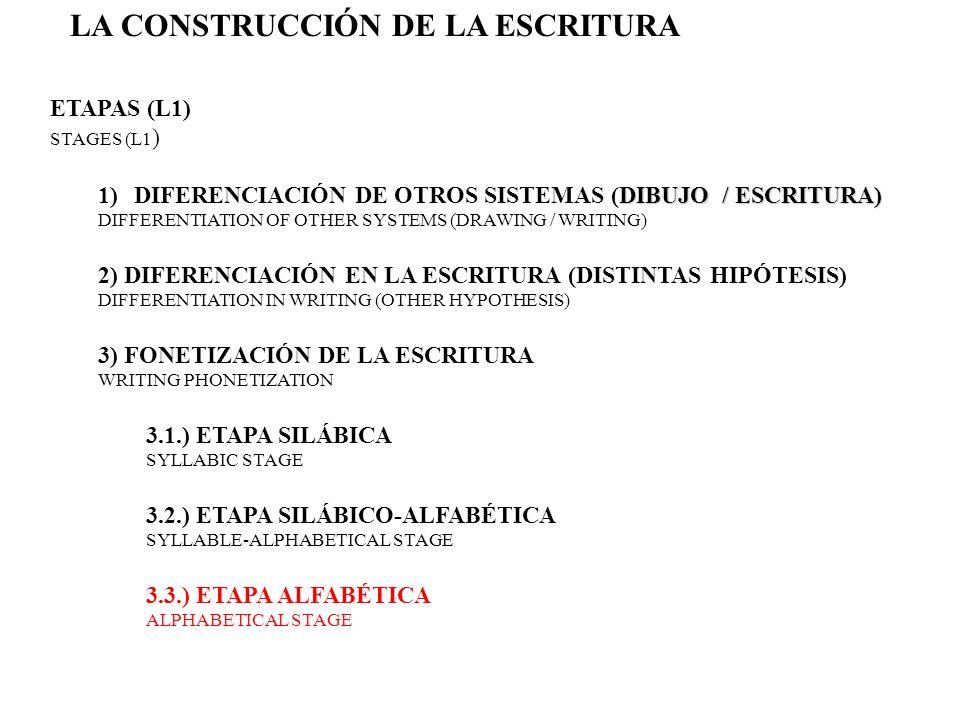 1) SÍLABA =CV OMISIÓNINVERSIÓNAÑADIDO CADA GRAFÍA REPRESENTA UN VALOR SONORO CONVENCIONAL E ACH GRAPHEME IS A CONVENTIONAL SOUND VALUE NIVEL INICIAL INITIAL LEVEL PROBLEMAS (HIPÓTESIS) PROBLEMS (HYPOTHESIS) LA CONSTRUCCIÓN DE LA ESCRITURA FONETIZACIÓN DE LA ESCRITURA ETAPA ALFABÉTICA PUERTA=PETA (DOOR) HERMANOS=REMANOS(BROTHERS)