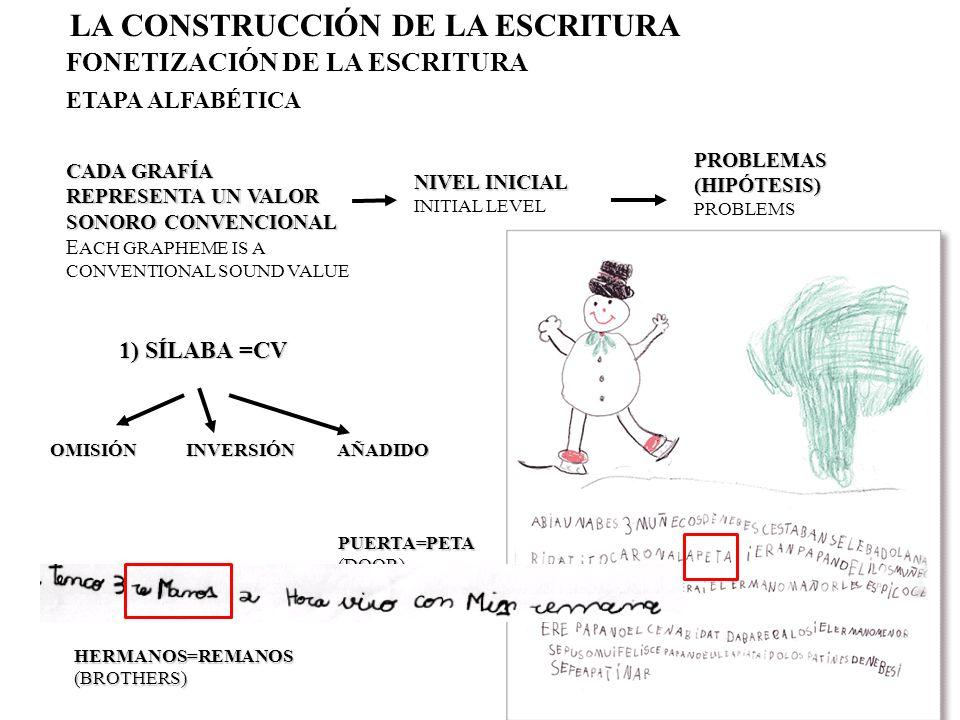 LA CONSTRUCCIÓN DE LA ESCRITURA FONETIZACIÓN DE LA ESCRITURA ETAPA ALFABÉTICA 1) SÍLABA= CV FLORES=FULORES(FLOWERS)