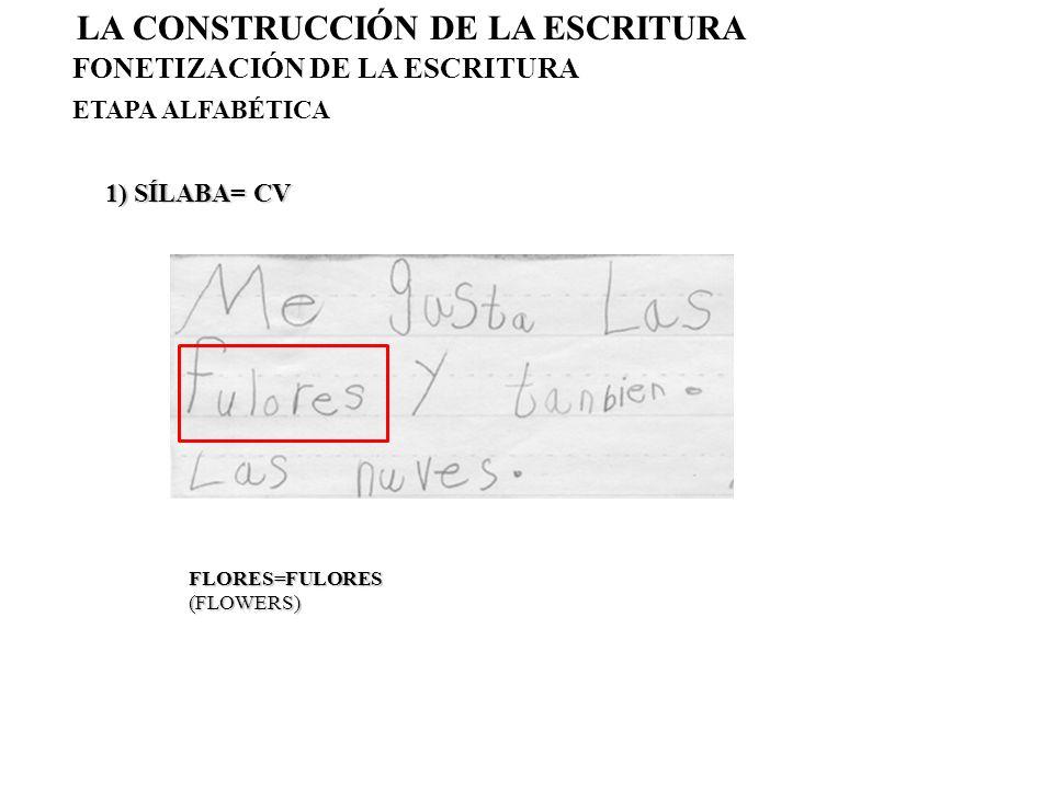 a)UNIÓN DE GRUPOS FÓNICOS AUDIO UNIT UNION AUDIO UNIT UNION 2) SEGMENTACIÓN HIPOSEGMENTACIÓN HABLA > ESCRITURA SPEAKING > WRITING b) UNIÓN DE PALABRAS ÁTONAS CLITICS UNION (ATON WORDS) LA CONSTRUCCIÓN DE LA ESCRITURA FONETIZACIÓN DE LA ESCRITURA ETAPA ALFABÉTICA TIENE LOS OJOS BLANCOS =TIENELOSOJOSBLANCOS (WHITE HAS EYES) ME HE IDO=MEIDO (I LEFT)