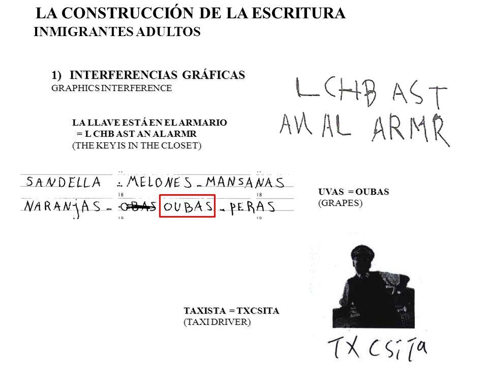 2) SÍLABA = CV LA CONSTRUCCIÓN DE LA ESCRITURA INMIGRANTES ADULTOS LIMPIADORA = XI/BI/XA/TO/LA (CLEANER) FRESAS = FULESAS (STRAWBERRIES) MANZANAS = MANYSANAS (APPLES) PLÁTANOS = BULADANAS (BANANAS)