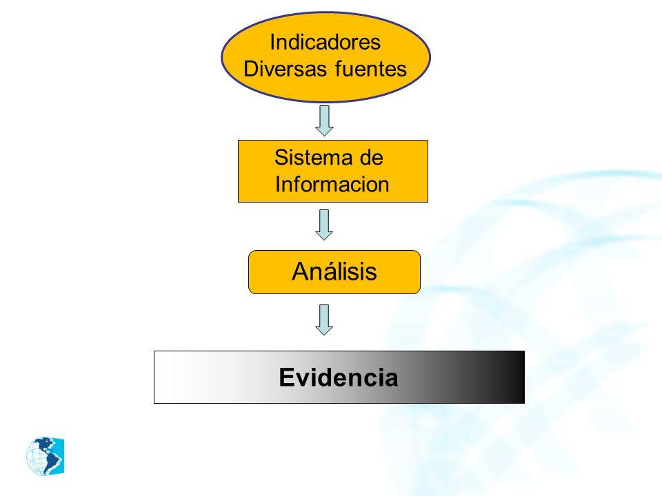 Indicadores Diversas fuentes Sistema de Informacion Análisis Evidencia