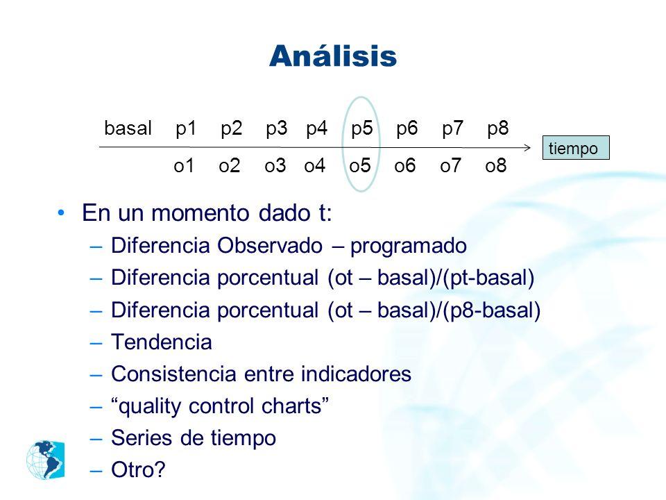 Análisis En un momento dado t: –Diferencia Observado – programado –Diferencia porcentual (ot – basal)/(pt-basal) –Diferencia porcentual (ot – basal)/(