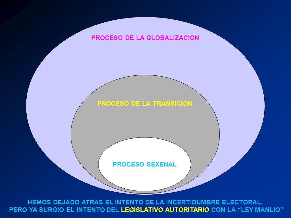 PROCESO SEXENAL PROCESO DE LA TRANSICION PROCESO DE LA GLOBALIZACION HEMOS DEJADO ATRAS EL INTENTO DE LA INCERTIDUMBRE ELECTORAL, PERO YA SURGIO EL IN