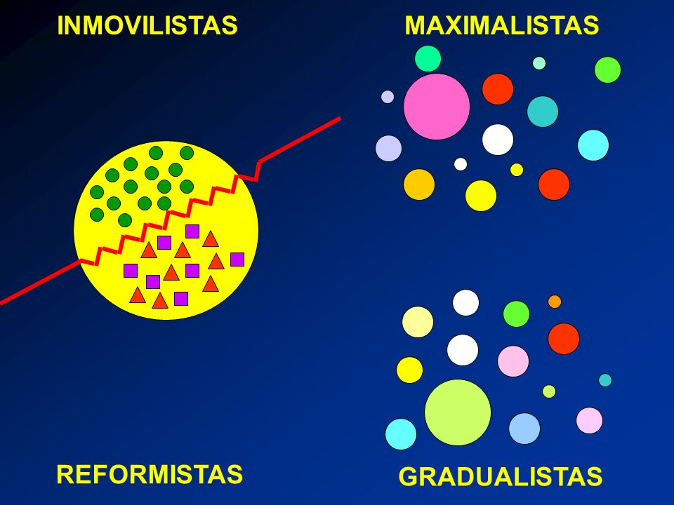 INMOVILISTAS REFORMISTAS MAXIMALISTAS GRADUALISTAS