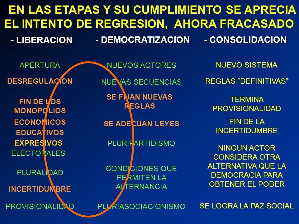 EN LAS ETAPAS Y SU CUMPLIMIENTO SE APRECIA EL INTENTO DE REGRESION, AHORA FRACASADO - LIBERACION - DEMOCRATIZACION - CONSOLIDACION APERTURA DESREGULAC
