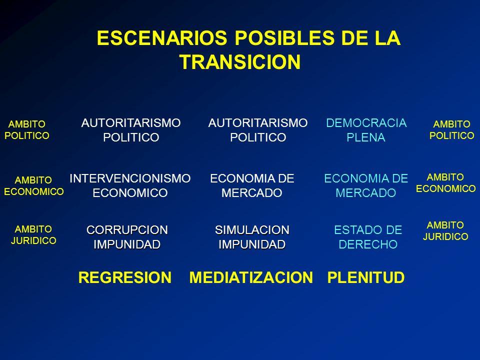 ESCENARIOS POSIBLES DE LA TRANSICION INTERVENCIONISMO ECONOMICO AUTORITARISMO POLITICOCORRUPCIONIMPUNIDAD DEMOCRACIA PLENA ECONOMIA DE MERCADO ESTADO