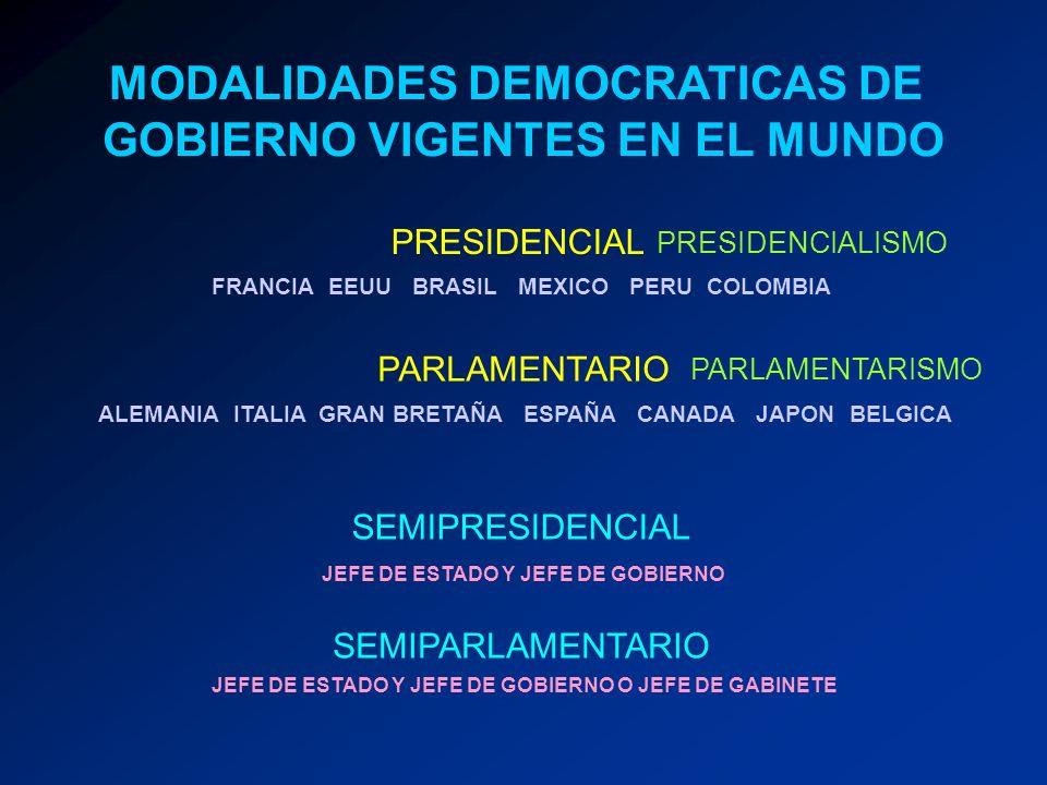 MODALIDADES DEMOCRATICAS DE GOBIERNO VIGENTES EN EL MUNDO PRESIDENCIAL PARLAMENTARIO SEMIPRESIDENCIAL SEMIPARLAMENTARIO FRANCIA EEUU BRASIL MEXICO PER