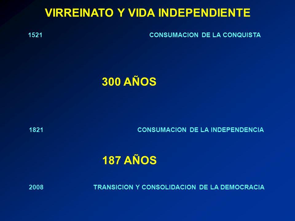 1521 CONSUMACION DE LA CONQUISTA 1821 CONSUMACION DE LA INDEPENDENCIA 2008 TRANSICION Y CONSOLIDACION DE LA DEMOCRACIA 300 AÑOS 187 AÑOS VIRREINATO Y