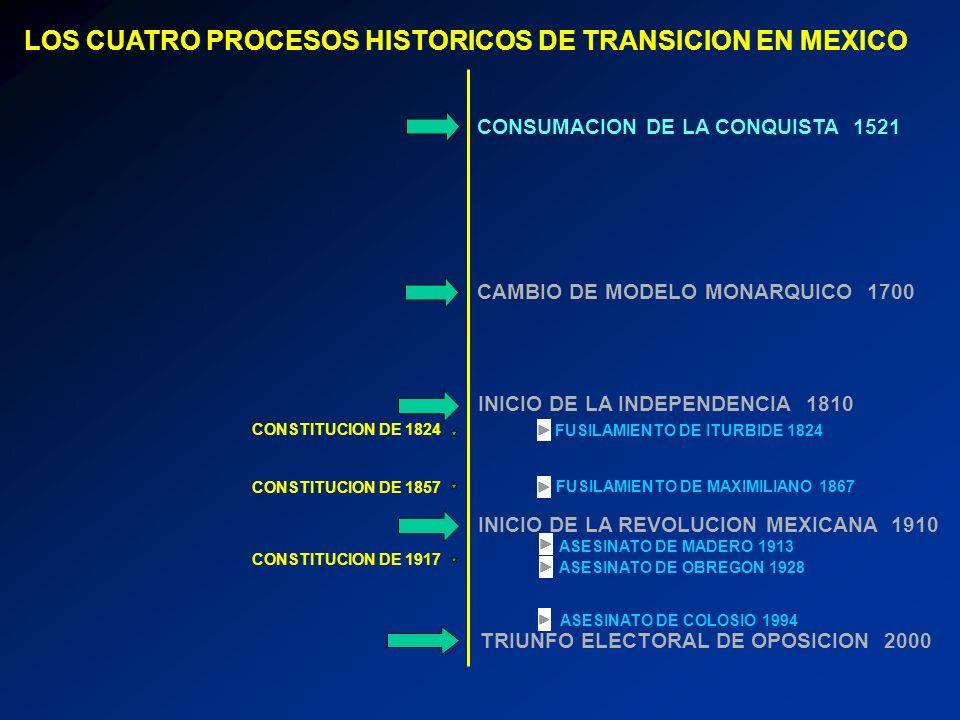 CONSUMACION DE LA CONQUISTA 1521 INICIO DE LA INDEPENDENCIA 1810 INICIO DE LA REVOLUCION MEXICANA 1910 CAMBIO DE MODELO MONARQUICO 1700 TRIUNFO ELECTO