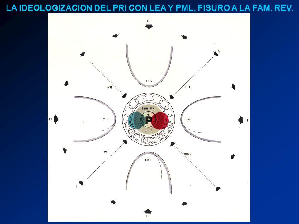 LA IDEOLOGIZACION DEL PRI CON LEA Y PML, FISURO A LA FAM. REV.