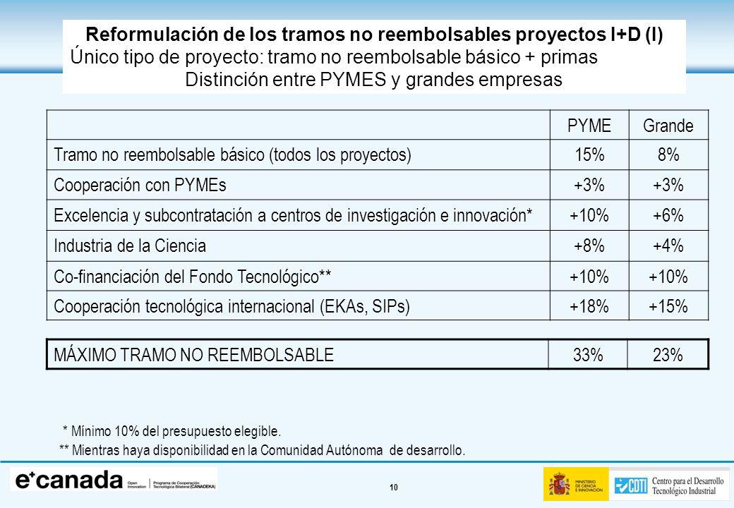 10 Reformulación de los tramos no reembolsables proyectos I+D (I) Único tipo de proyecto: tramo no reembolsable básico + primas Distinción entre PYMES
