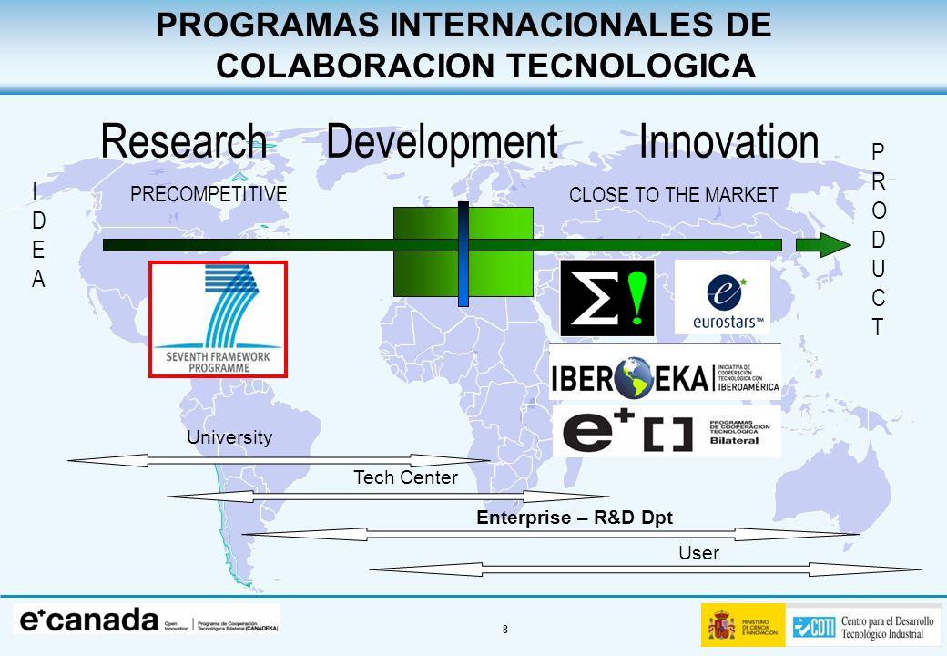 9 USA México Chile Marruecos Brasil India China Japón South-Korea Bruselas - SOST CDTI International NETWORK