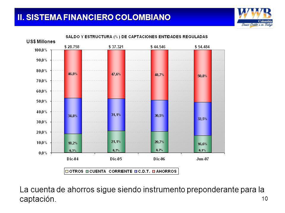 10 La cuenta de ahorros sigue siendo instrumento preponderante para la captación. Fuente: SuperFinanciera II. SISTEMA FINANCIERO COLOMBIANO US$ Millon