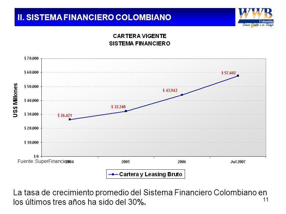 11 La tasa de crecimiento promedio del Sistema Financiero Colombiano en los últimos tres años ha sido del 30%. Fuente: SuperFinanciera II. SISTEMA FIN