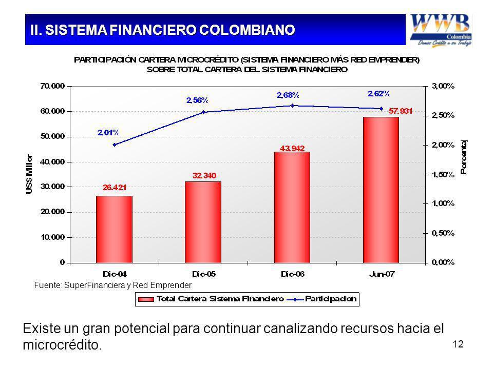 12 Fuente: SuperFinanciera y Red Emprender Existe un gran potencial para continuar canalizando recursos hacia el microcrédito. II. SISTEMA FINANCIERO
