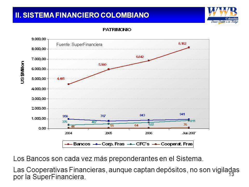 13 Los Bancos son cada vez más preponderantes en el Sistema. Las Cooperativas Financieras, aunque captan depósitos, no son vigiladas por la SuperFinan