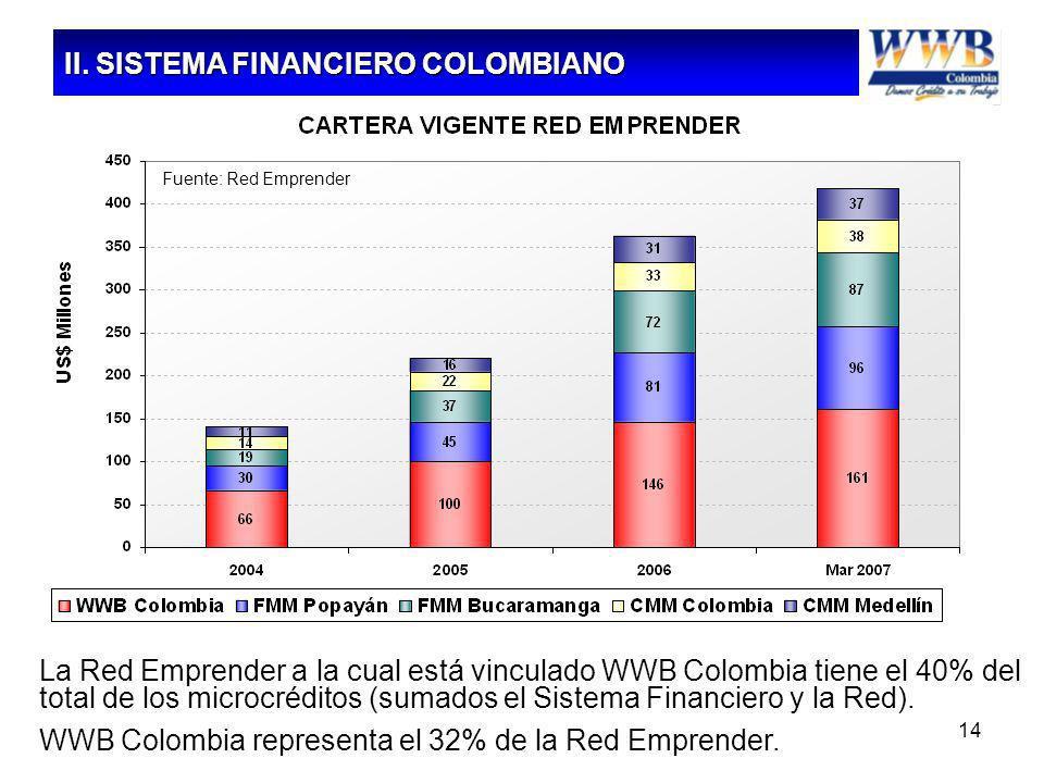 14 Fuente: Red Emprender La Red Emprender a la cual está vinculado WWB Colombia tiene el 40% del total de los microcréditos (sumados el Sistema Financ