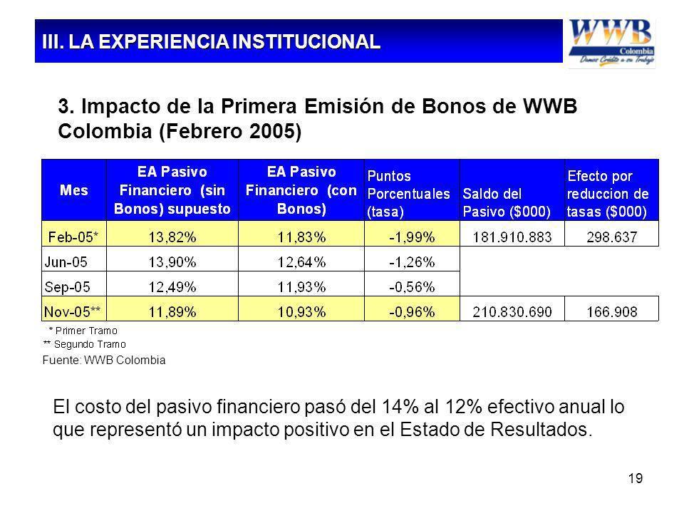 19 3. Impacto de la Primera Emisión de Bonos de WWB Colombia (Febrero 2005) Fuente: WWB Colombia El costo del pasivo financiero pasó del 14% al 12% ef