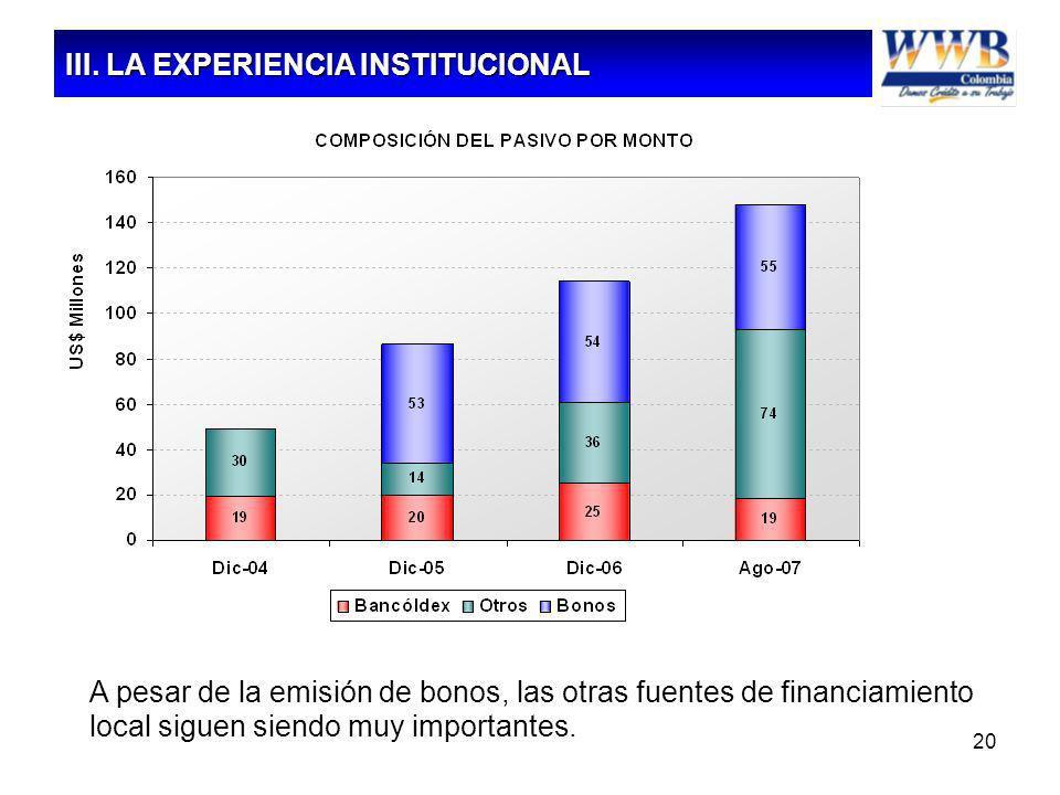 20 A pesar de la emisión de bonos, las otras fuentes de financiamiento local siguen siendo muy importantes. Fuente: WWB Colombia III. LA EXPERIENCIA I