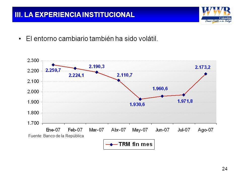 24 El entorno cambiario también ha sido volátil. Fuente: Banco de la República III. LA EXPERIENCIA INSTITUCIONAL