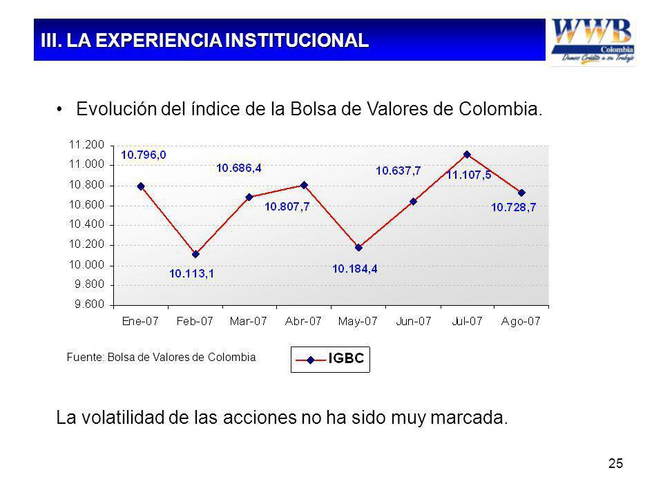 25 La volatilidad de las acciones no ha sido muy marcada. Evolución del índice de la Bolsa de Valores de Colombia. Fuente: Bolsa de Valores de Colombi