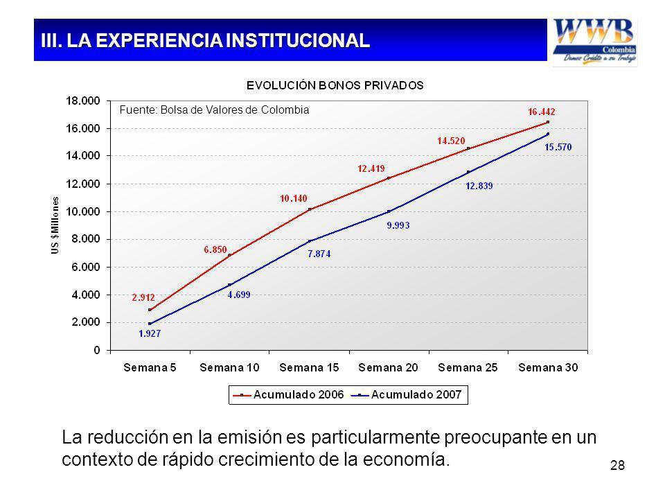 28 La reducción en la emisión es particularmente preocupante en un contexto de rápido crecimiento de la economía. Fuente: Bolsa de Valores de Colombia