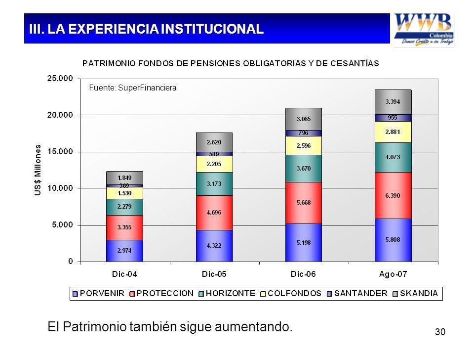 30 El Patrimonio también sigue aumentando. Fuente: SuperFinanciera III. LA EXPERIENCIA INSTITUCIONAL