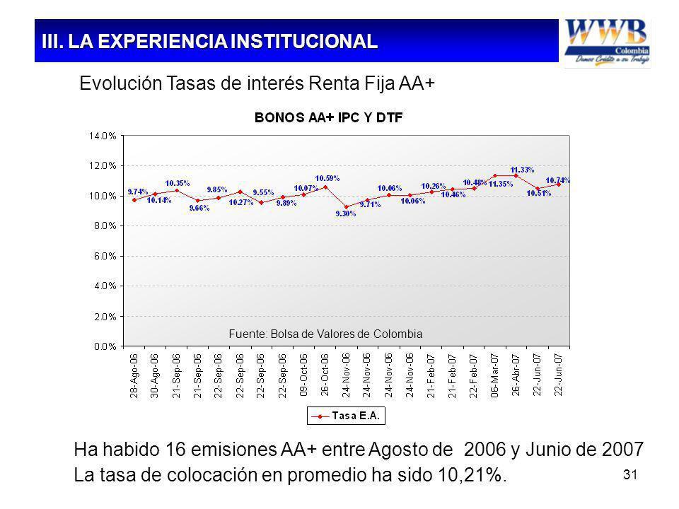 31 Ha habido 16 emisiones AA+ entre Agosto de 2006 y Junio de 2007 La tasa de colocación en promedio ha sido 10,21%. Evolución Tasas de interés Renta