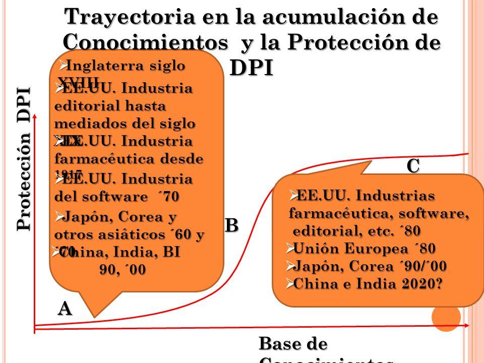 Protección DPI Base de Conocimientos A B C Trayectoria en la acumulación de Conocimientos y la Protección de DPI EE.UU.