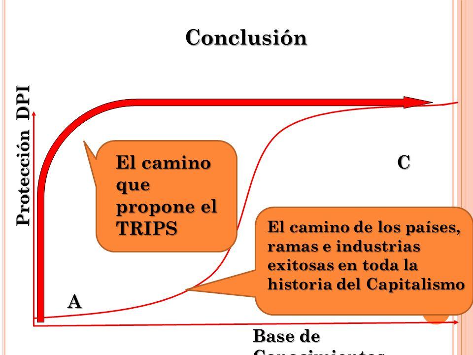 Protección DPI Base de Conocimientos A B C Conclusión El camino de los países, ramas e industrias exitosas en toda la historia del Capitalismo El camino que propone el TRIPS