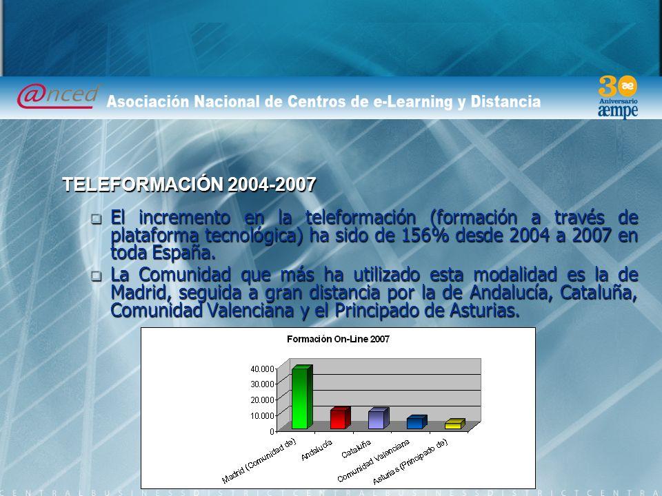 El incremento en la teleformación (formación a través de plataforma tecnológica) ha sido de 156% desde 2004 a 2007 en toda España.