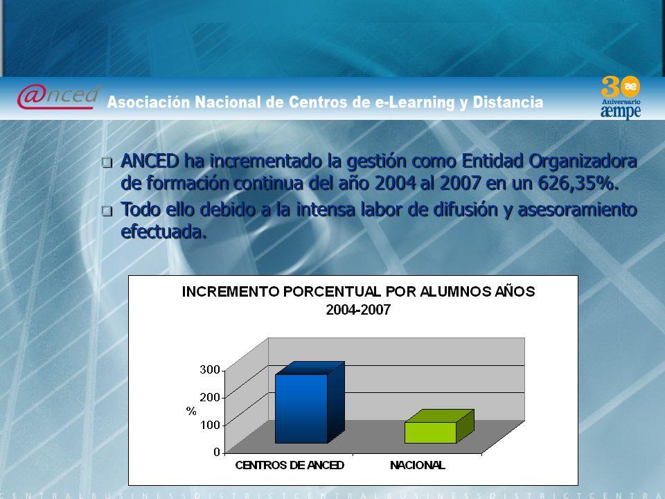 ANCED ha incrementado la gestión como Entidad Organizadora de formación continua del año 2004 al 2007 en un 626,35%.