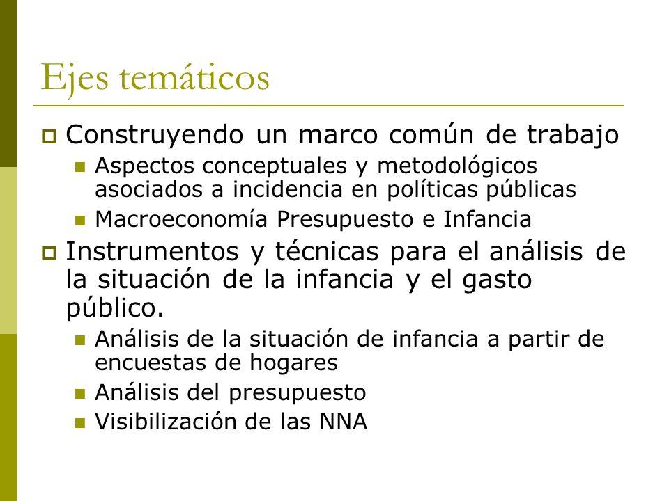 Ejes temáticos Construyendo un marco común de trabajo Aspectos conceptuales y metodológicos asociados a incidencia en políticas públicas Macroeconomía