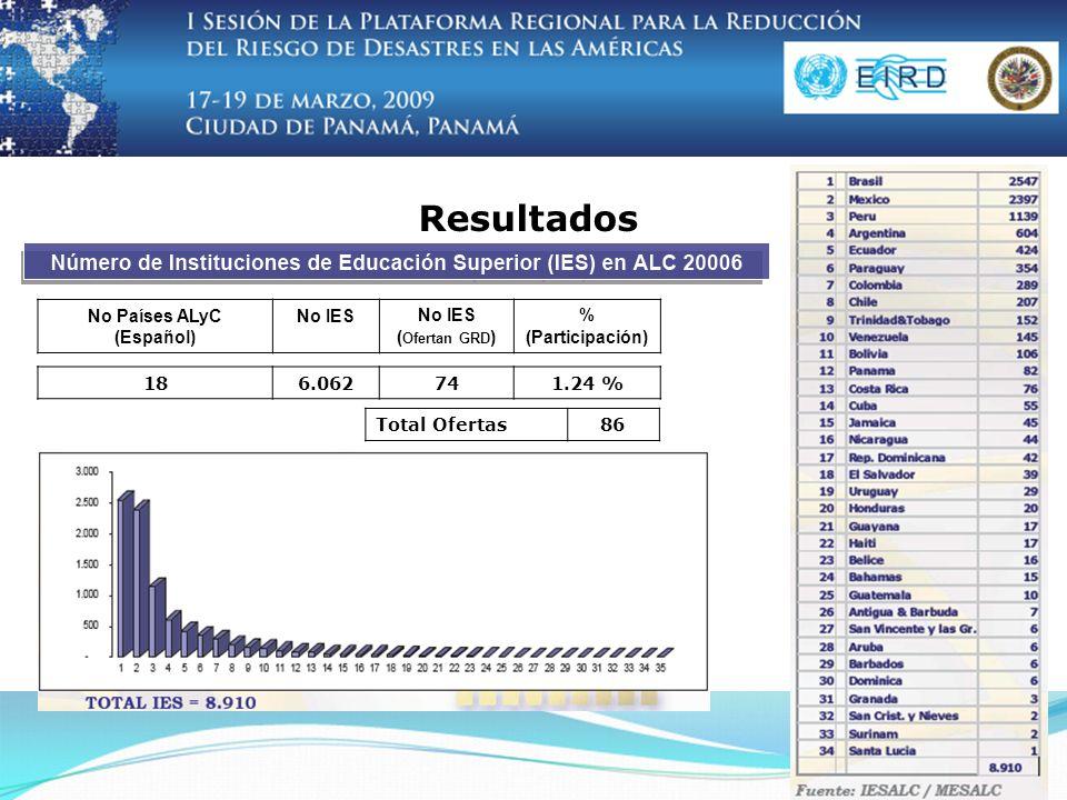 186.062741.24 % No Países ALyC (Español) No IES ( Ofertan GRD ) % (Participación) Resultados Total Ofertas86