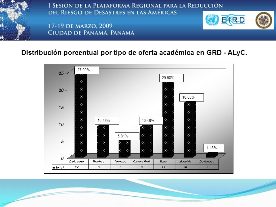 25.58% 5.81% 10.46% 27.90% 18.60% 1.16% Distribución porcentual por tipo de oferta académica en GRD - ALyC.