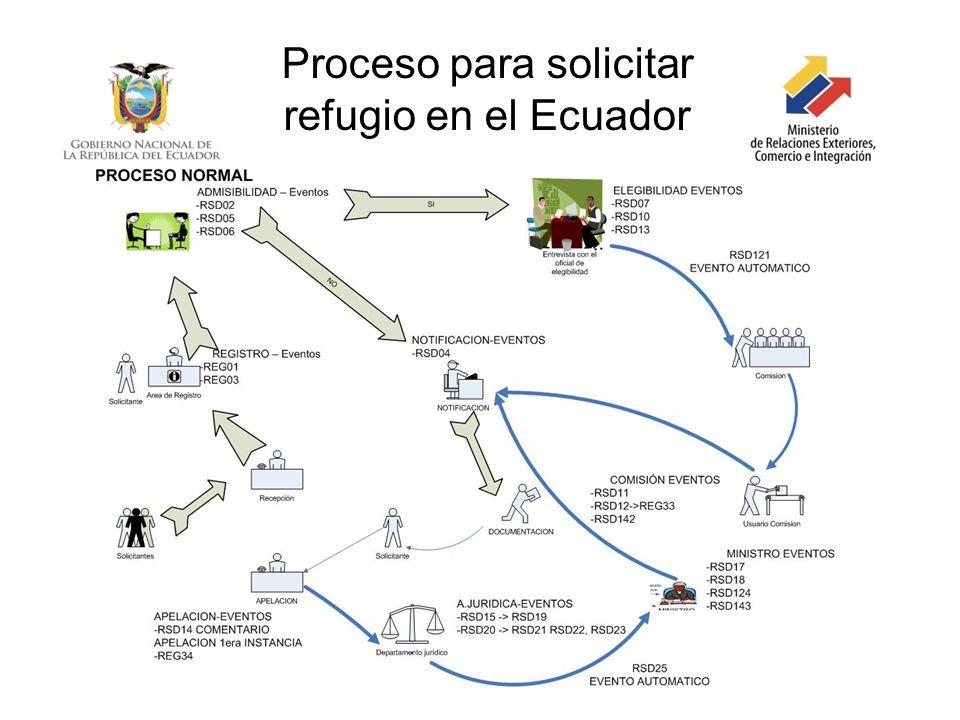 Proceso para solicitar refugio en el Ecuador
