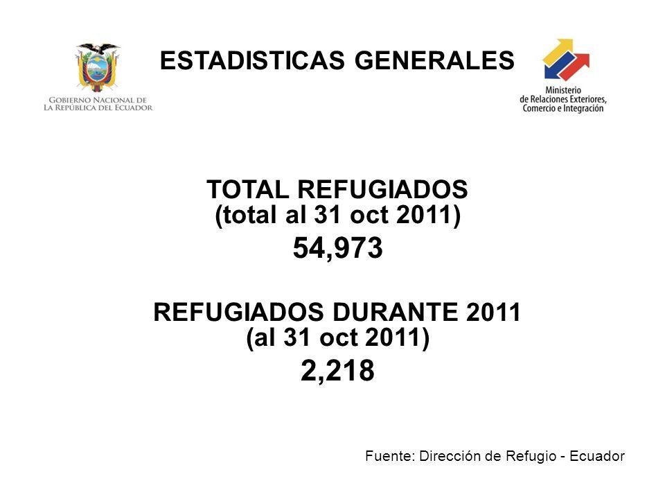 ESTADISTICAS GENERALES TOTAL REFUGIADOS (total al 31 oct 2011) 54,973 REFUGIADOS DURANTE 2011 (al 31 oct 2011) 2,218 Fuente: Dirección de Refugio - Ec