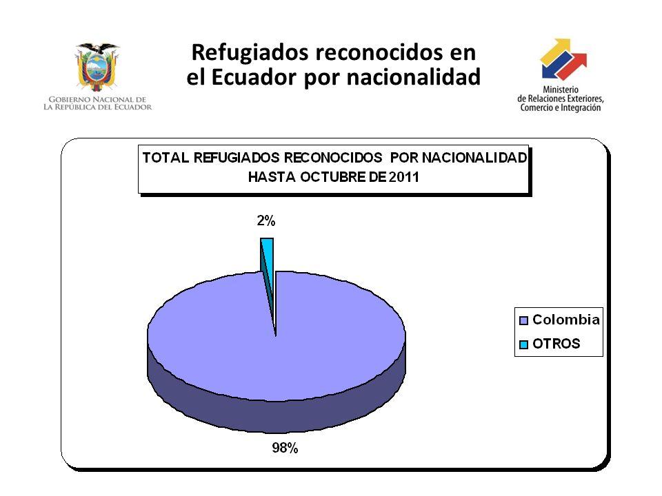 Refugiados reconocidos en el Ecuador por nacionalidad