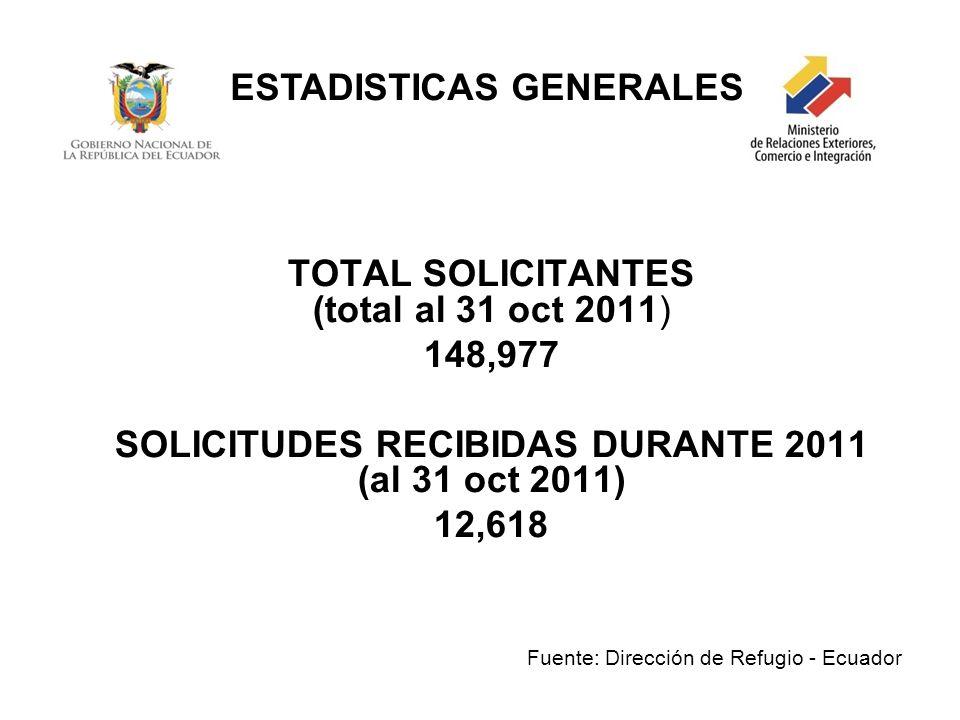 TOTAL SOLICITANTES (total al 31 oct 2011) 148,977 SOLICITUDES RECIBIDAS DURANTE 2011 (al 31 oct 2011) 12,618 Fuente: Dirección de Refugio - Ecuador ES