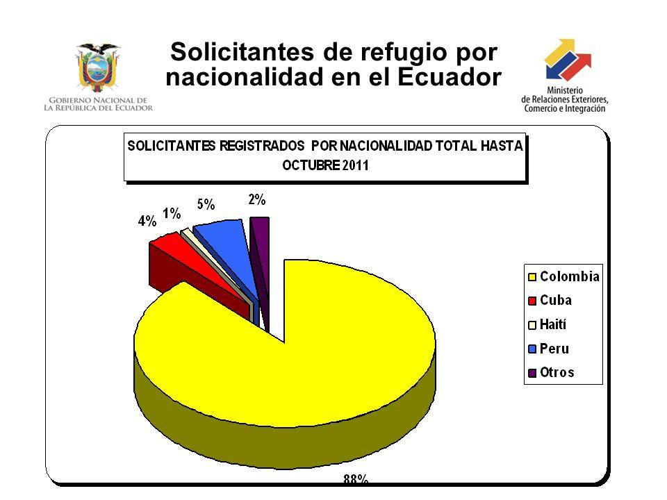 Solicitantes de refugio por nacionalidad en el Ecuador