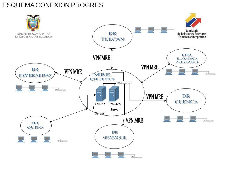 Termina l Server ProGres Server ESQUEMA CONEXION PROGRES