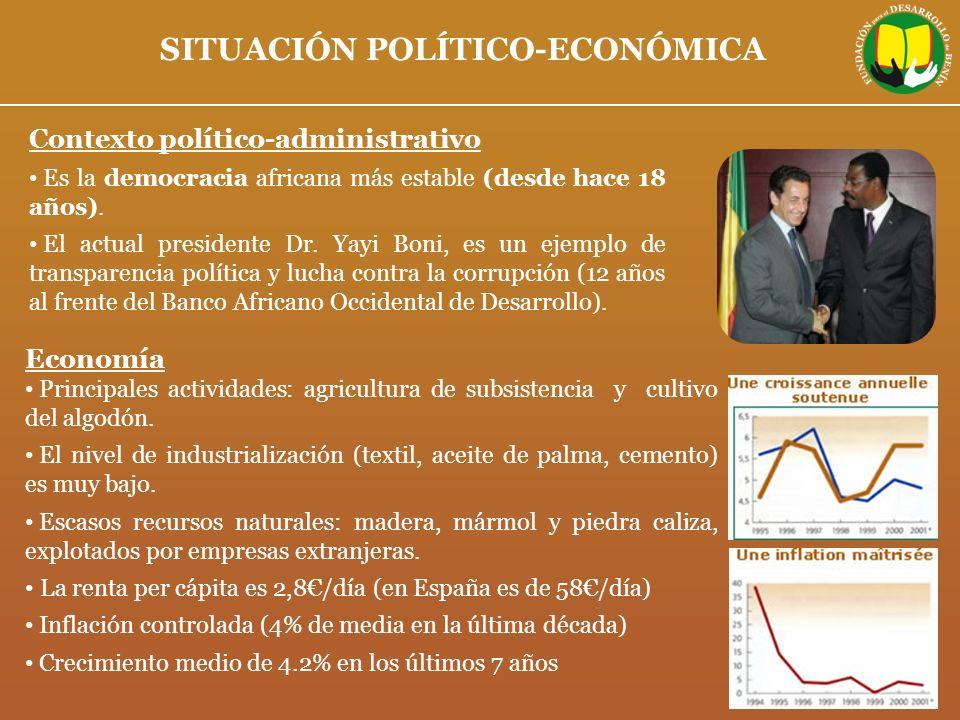 SITUACIÓN POLÍTICO-ECONÓMICA Economía Principales actividades: agricultura de subsistencia y cultivo del algodón. El nivel de industrialización (texti