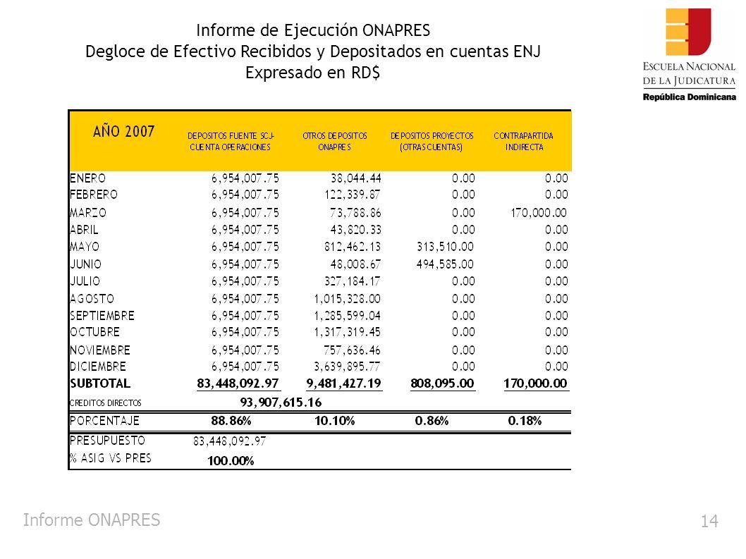 Informe ONAPRES 14 Informe de Ejecución ONAPRES Degloce de Efectivo Recibidos y Depositados en cuentas ENJ Expresado en RD$