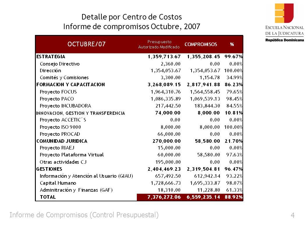 Informe ONAPRES 15 Informe de Ejecución ONAPRES Degloce de los Fondos Desembolsados por mes Expresado en RD$
