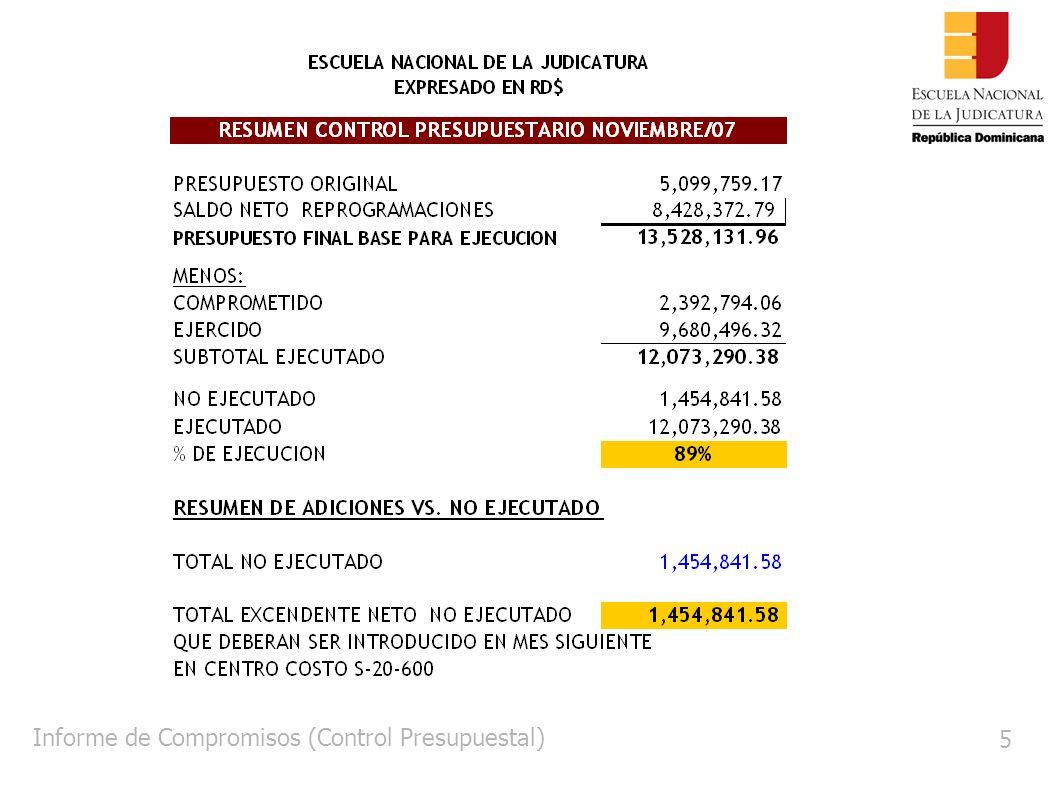 Informe ONAPRES 16 Informe de Ejecución ONAPRES Degloce de los Fondos Desembolsados por Cuenta Objetal Expresado en RD$